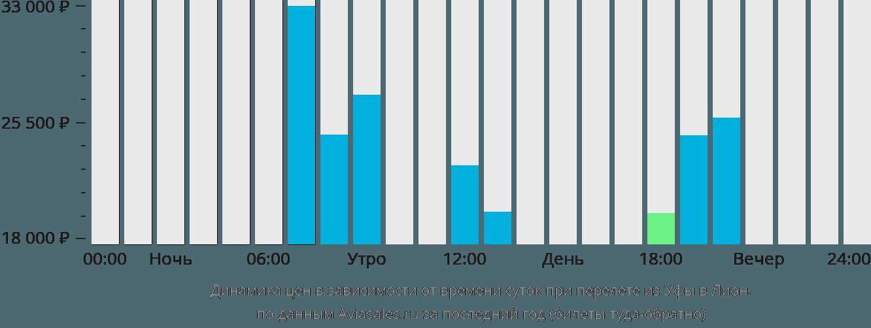 Динамика цен в зависимости от времени вылета из Уфы в Лион