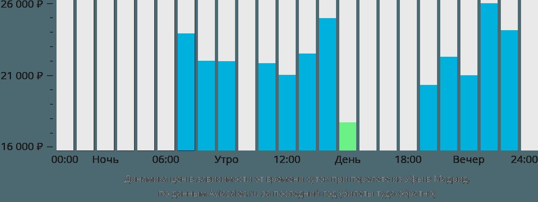 Динамика цен в зависимости от времени вылета из Уфы в Мадрид