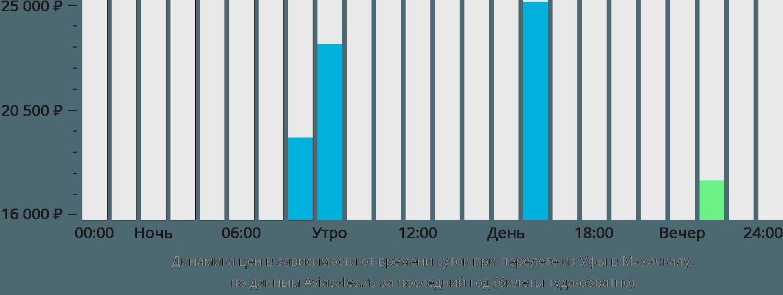 Динамика цен в зависимости от времени вылета из Уфы в Махачкалу