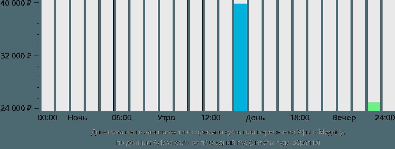 Динамика цен в зависимости от времени вылета из Уфы в Медину