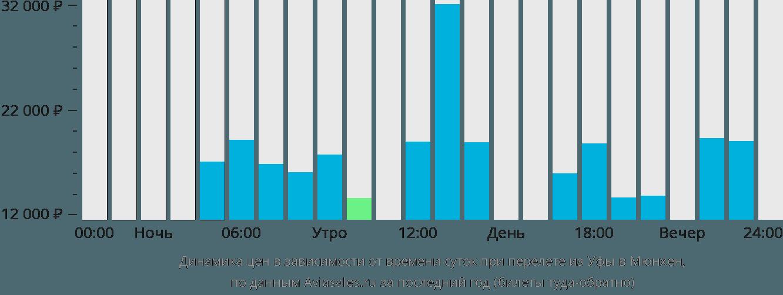 Динамика цен в зависимости от времени вылета из Уфы в Мюнхен