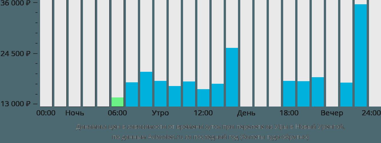 Динамика цен в зависимости от времени вылета из Уфы в Новый Уренгой