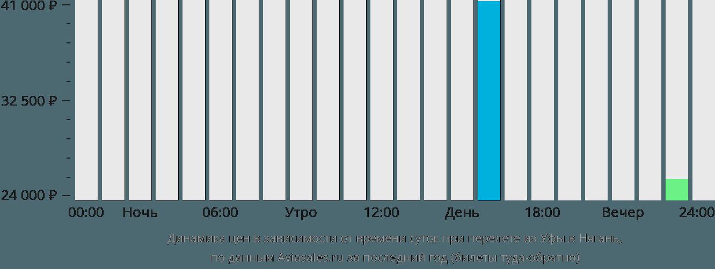 Динамика цен в зависимости от времени вылета из Уфы в Нягань