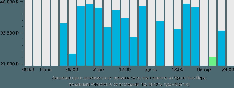 Динамика цен в зависимости от времени вылета из Уфы в Нью-Йорк