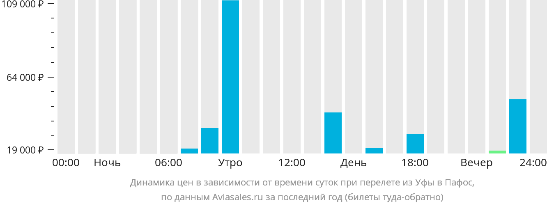 Динамика цен в зависимости от времени вылета из Уфы в Пафос