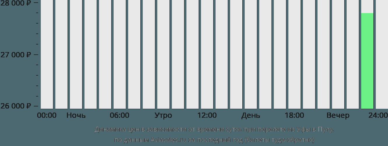 Динамика цен в зависимости от времени вылета из Уфы в Пулу
