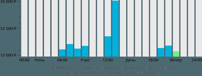 Динамика цен в зависимости от времени вылета из Уфы в Ригу