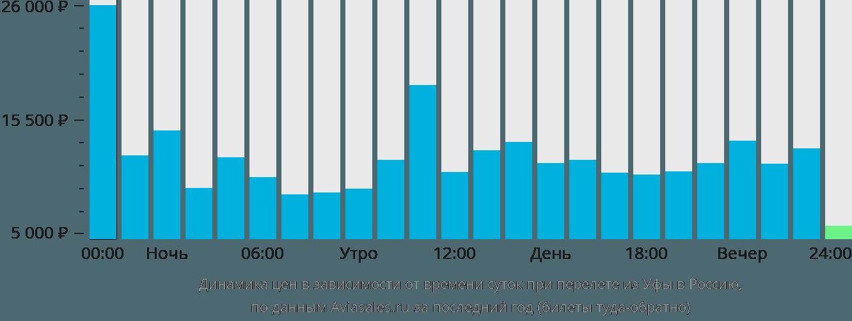 Динамика цен в зависимости от времени вылета из Уфы в Россию