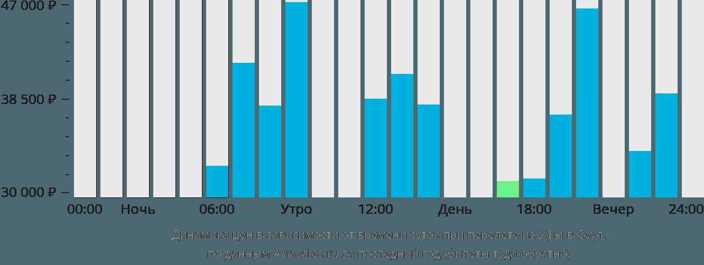Динамика цен в зависимости от времени вылета из Уфы в Сеул