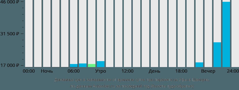 Динамика цен в зависимости от времени вылета из Уфы в Швецию
