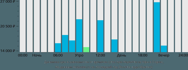 Динамика цен в зависимости от времени вылета из Уфы в Софию