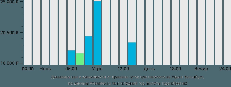 Динамика цен в зависимости от времени вылета из Уфы в Зальцбург