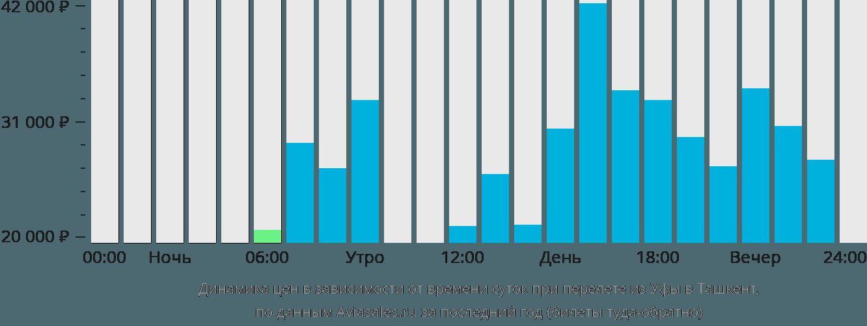 Динамика цен в зависимости от времени вылета из Уфы в Ташкент