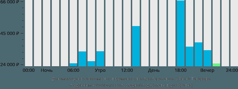 Динамика цен в зависимости от времени вылета из Уфы на Тенерифе