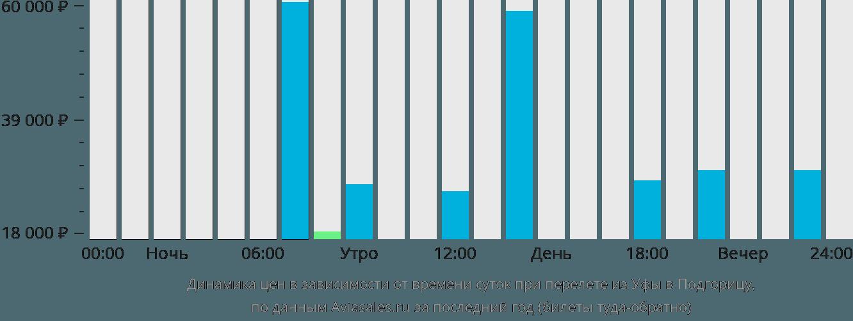Динамика цен в зависимости от времени вылета из Уфы в Подгорицу