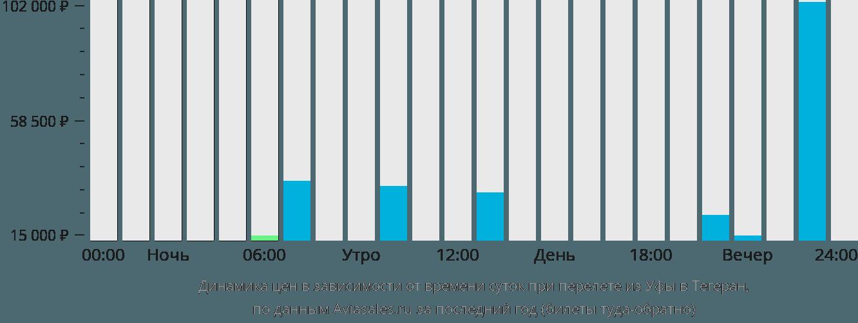 Динамика цен в зависимости от времени вылета из Уфы в Тегеран