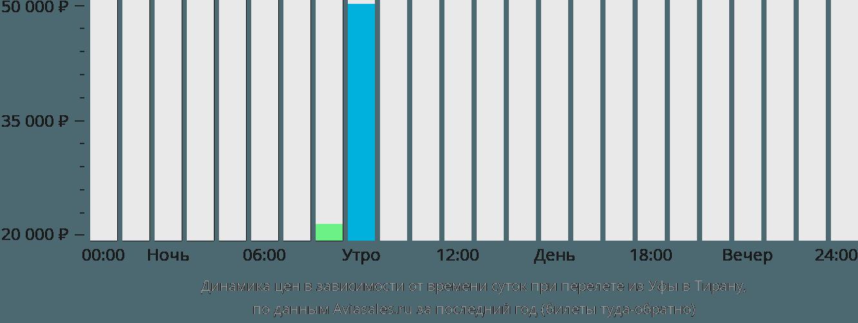 Динамика цен в зависимости от времени вылета из Уфы в Тирану
