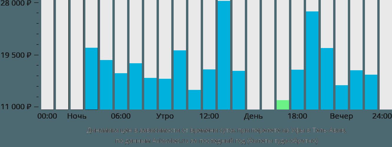 Динамика цен в зависимости от времени вылета из Уфы в Тель-Авив