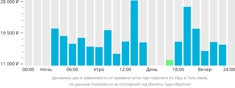 Цена билета на самолет уфа санкт-петербург москва байкал билеты на самолет
