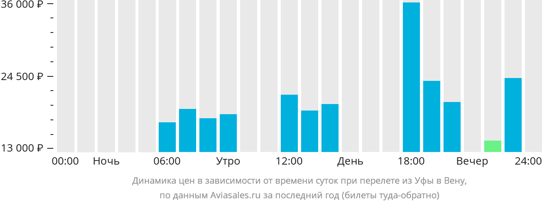 Динамика цен в зависимости от времени вылета из Уфы в Вену