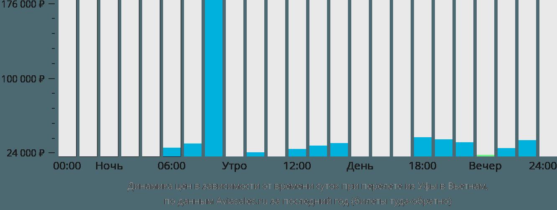 Динамика цен в зависимости от времени вылета из Уфы в Вьетнам