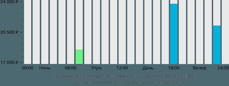 Динамика цен в зависимости от времени вылета из Уфы в Верону