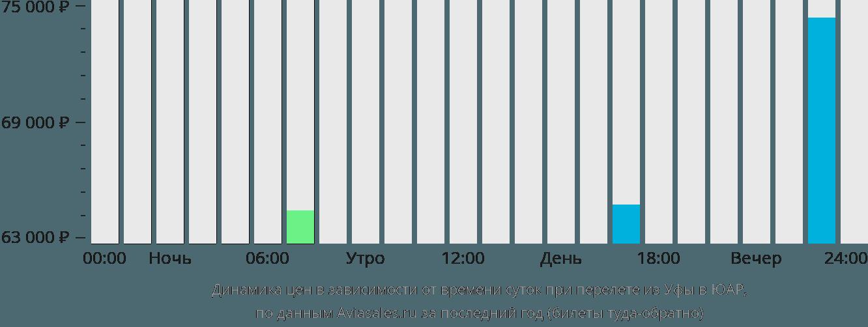 Динамика цен в зависимости от времени вылета из Уфы в ЮАР