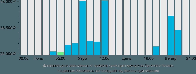 Динамика цен в зависимости от времени вылета из Ургенча в Россию