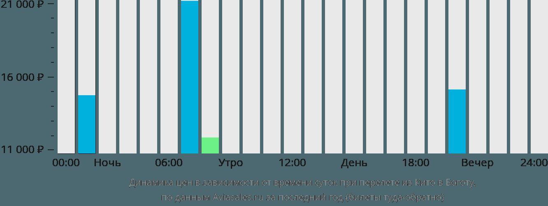 Динамика цен в зависимости от времени вылета из Кито в Боготу