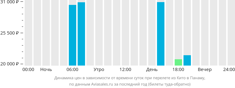 Динамика цен в зависимости от времени вылета из Кито в Панаму