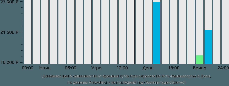 Динамика цен в зависимости от времени вылета из Усть-Каменогорска в Дели