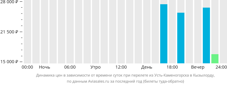 Динамика цен в зависимости от времени вылета из Усть-Каменогорска в Кызылорду