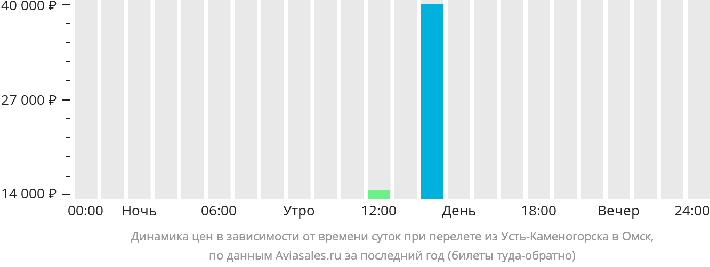 Динамика цен в зависимости от времени вылета из Усть-Каменогорска в Омск