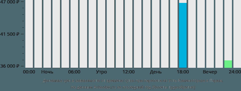 Динамика цен в зависимости от времени вылета из Усть-Каменогорска в Париж