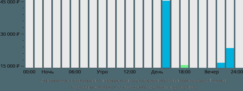 Динамика цен в зависимости от времени вылета из Усть-Каменогорска в Ташкент