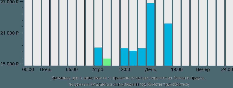 Динамика цен в зависимости от времени вылета из Ленска в Иркутск