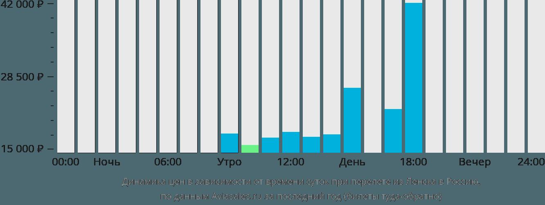 Динамика цен в зависимости от времени вылета из Ленска в Россию