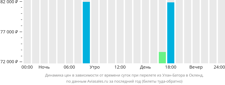 Динамика цен в зависимости от времени вылета из Улан-Батора в Окленд