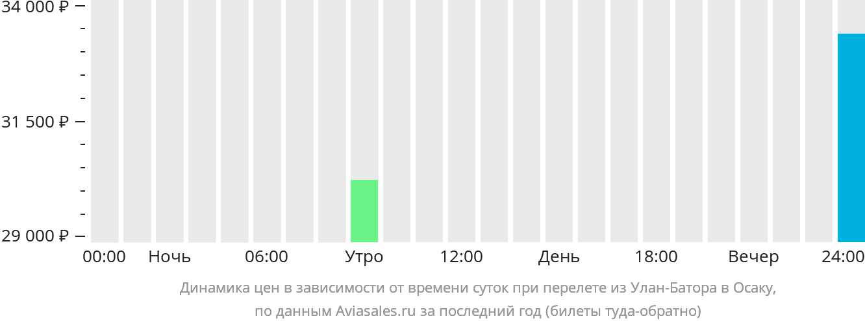 Динамика цен в зависимости от времени вылета из Улан-Батора в Осаку