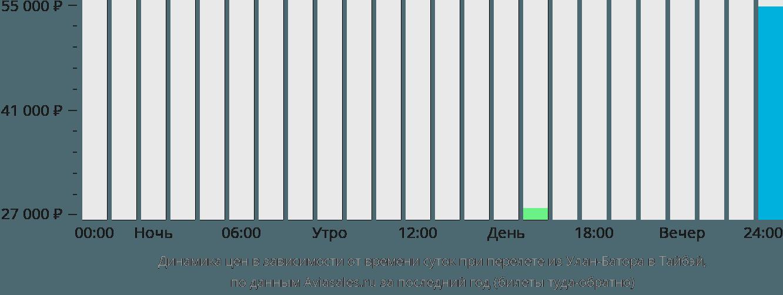 Динамика цен в зависимости от времени вылета из Улан-Батора в Тайбэй
