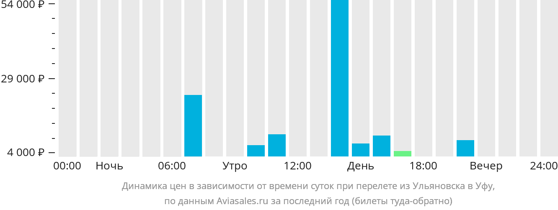 Динамика цен в зависимости от времени вылета из Ульяновска в Уфу