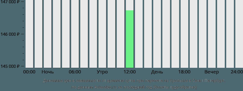 Динамика цен в зависимости от времени вылета из Уральска в Санкт-Петербург