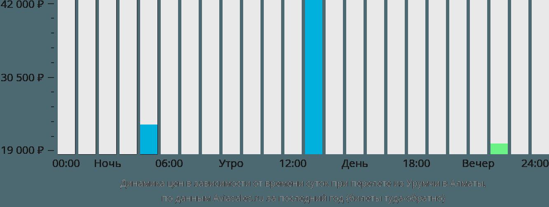 Динамика цен в зависимости от времени вылета из Урумчи в Алматы