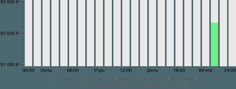 Динамика цен в зависимости от времени вылета из Урумчи в Баку