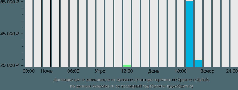 Динамика цен в зависимости от времени вылета из Урумчи в Дубай