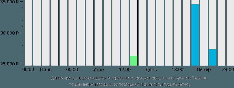 Динамика цен в зависимости от времени вылета из Урумчи в Гонконг