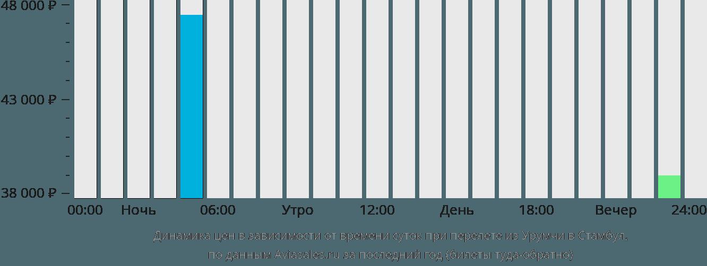 Динамика цен в зависимости от времени вылета из Урумчи в Стамбул