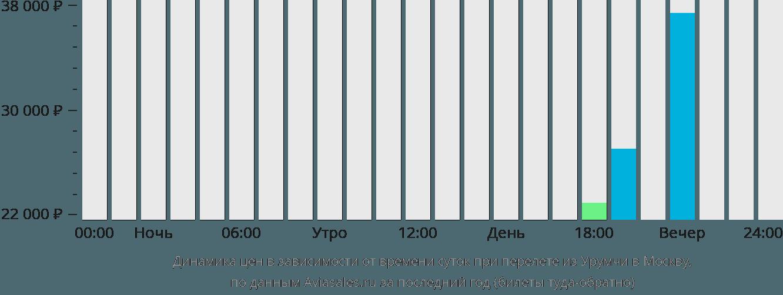 Динамика цен в зависимости от времени вылета из Урумчи в Москву