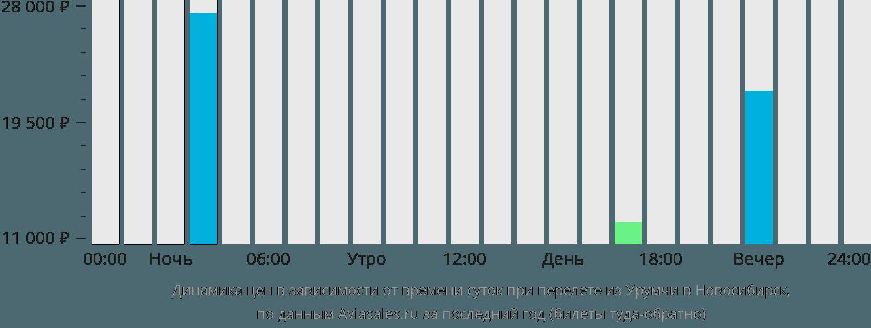 Динамика цен в зависимости от времени вылета из Урумчи в Новосибирск