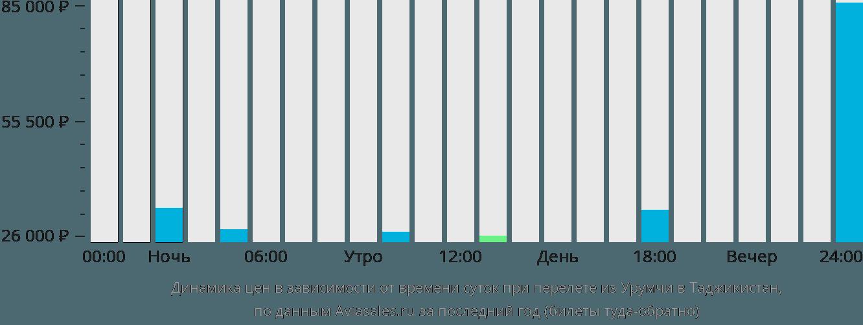 Динамика цен в зависимости от времени вылета из Урумчи в Таджикистан